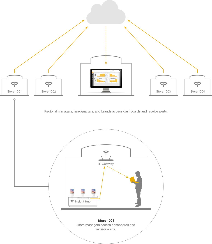 InVue Insight – Systemübersicht