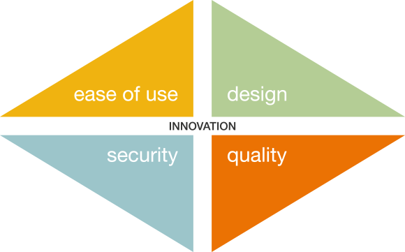 Facilité d'utilisation | Design | Sécurité | Qualité
